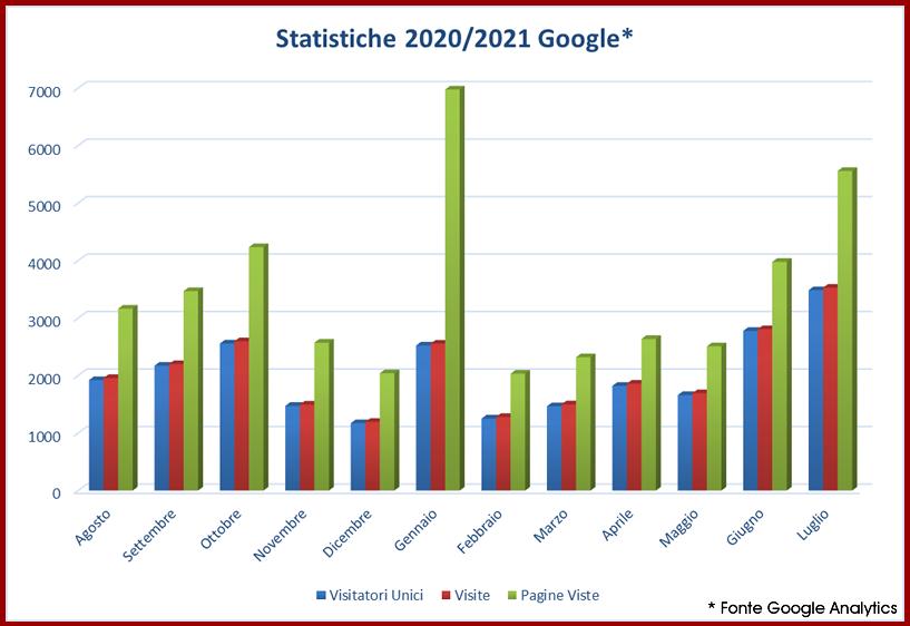 Statistiche Bologna.BO Google Analytics